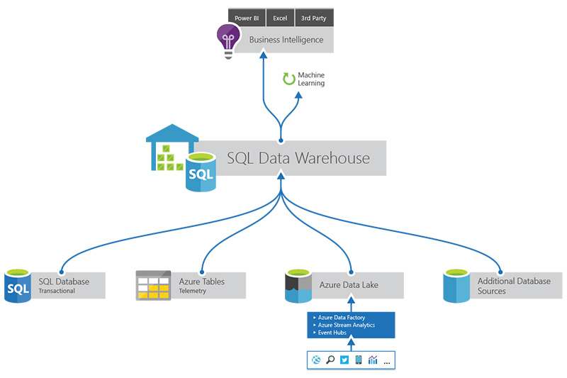 figure azure sql data warehousing - Sql Report Writing