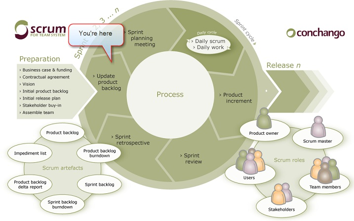 scrum release plan template - rules to better project management with tfs creating and