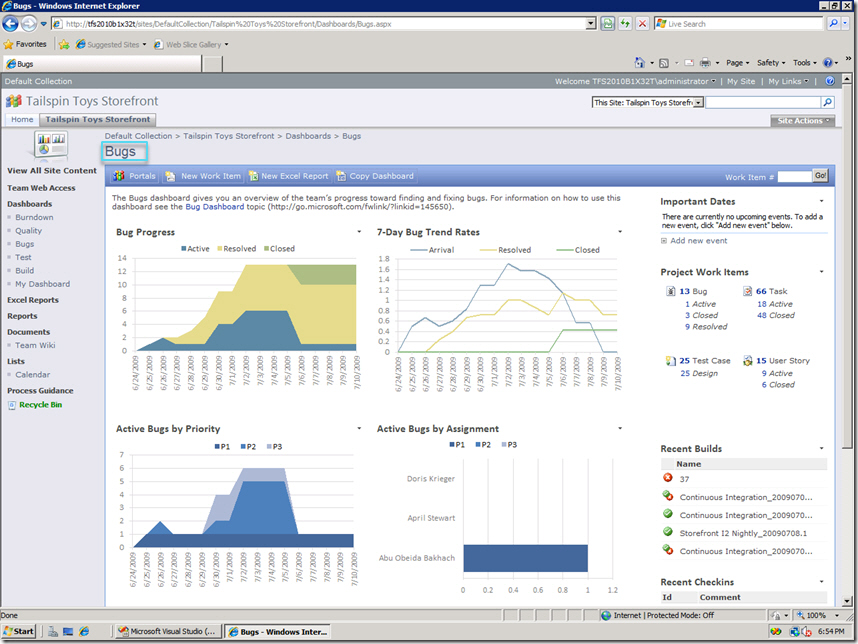 Tfs  Scrum DashboardS Like Agile Dashboards